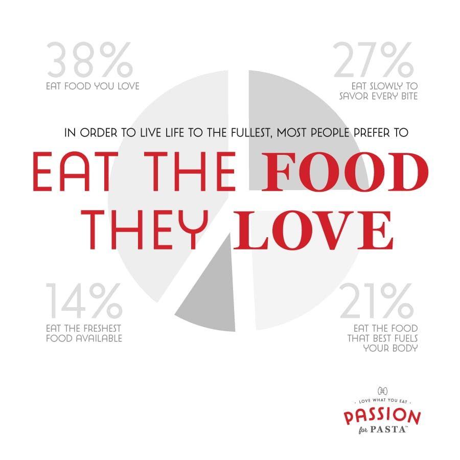Eat Food You Love