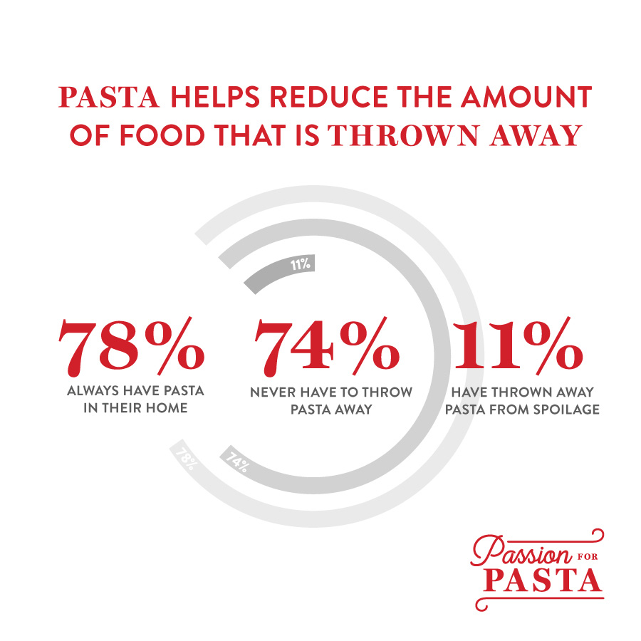 Pasta Reduces Food Waste - Sustainability Survey