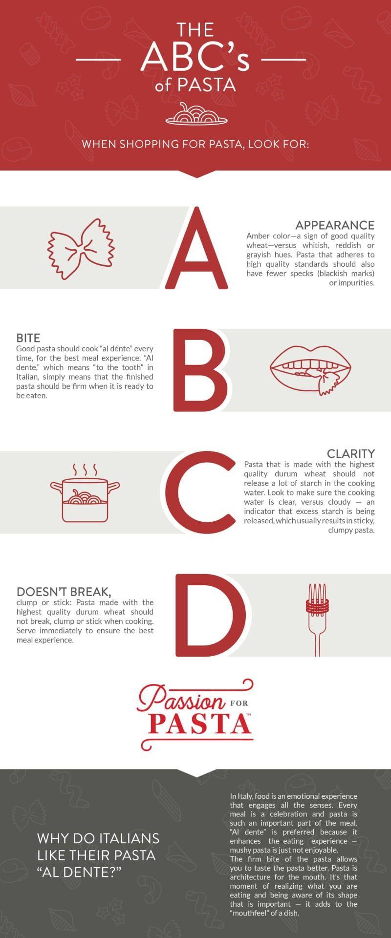ABC(D)s of Pasta