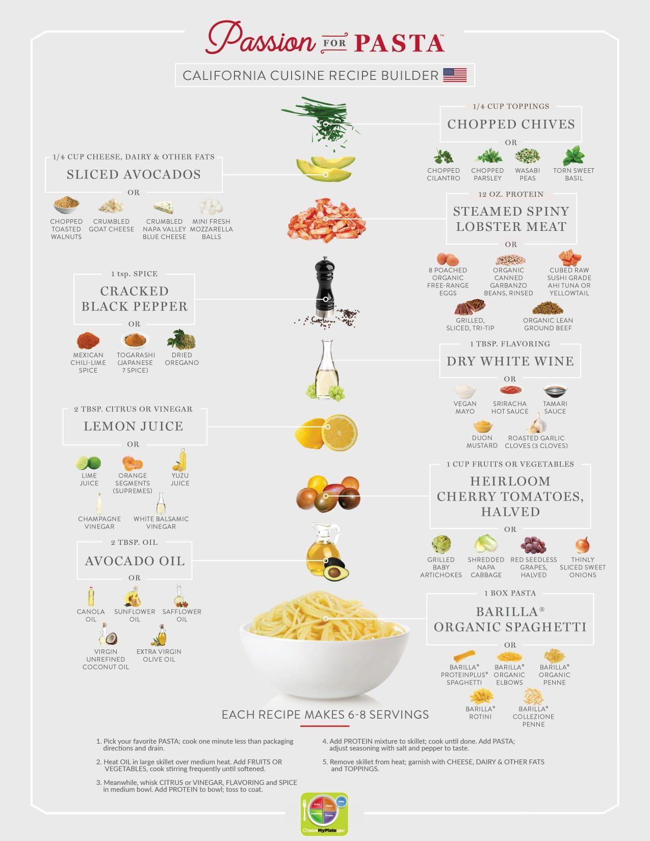 Recipe Builder for California Cuisine
