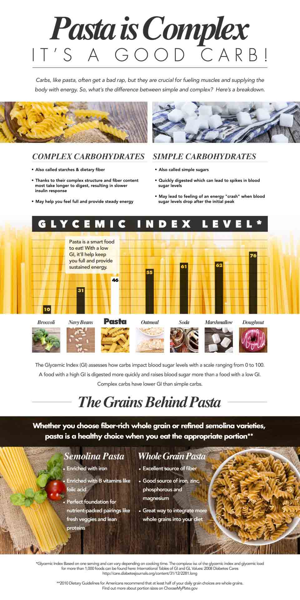 Infographic: Pasta is a Complex Carb