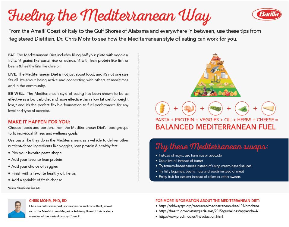 Fueling the Mediterranean Diet Way