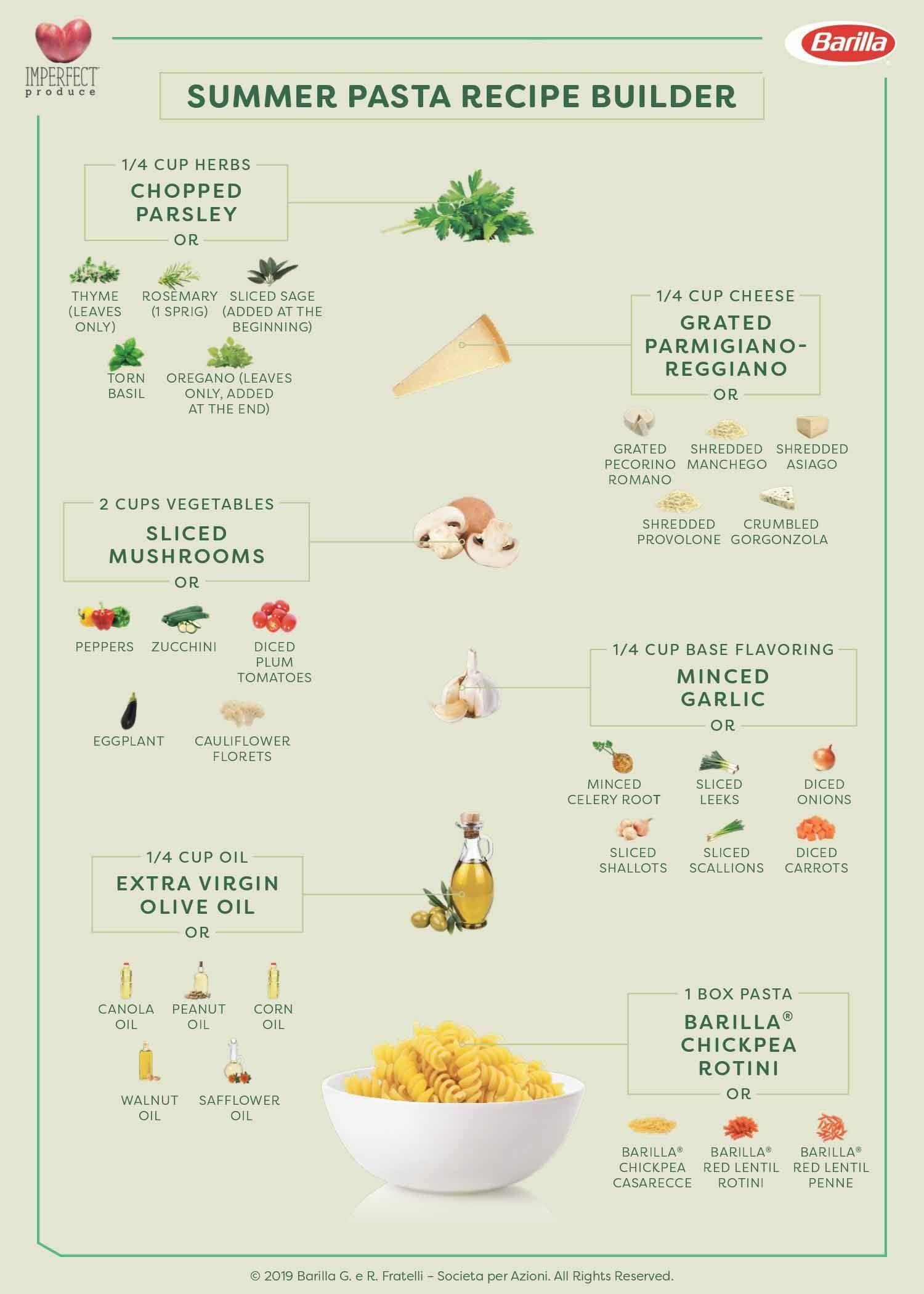 Summer Pasta Recipe Builder using Imperfect Produce