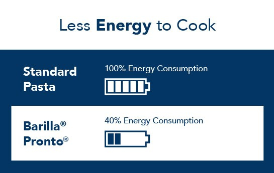 pronto less energy to cook
