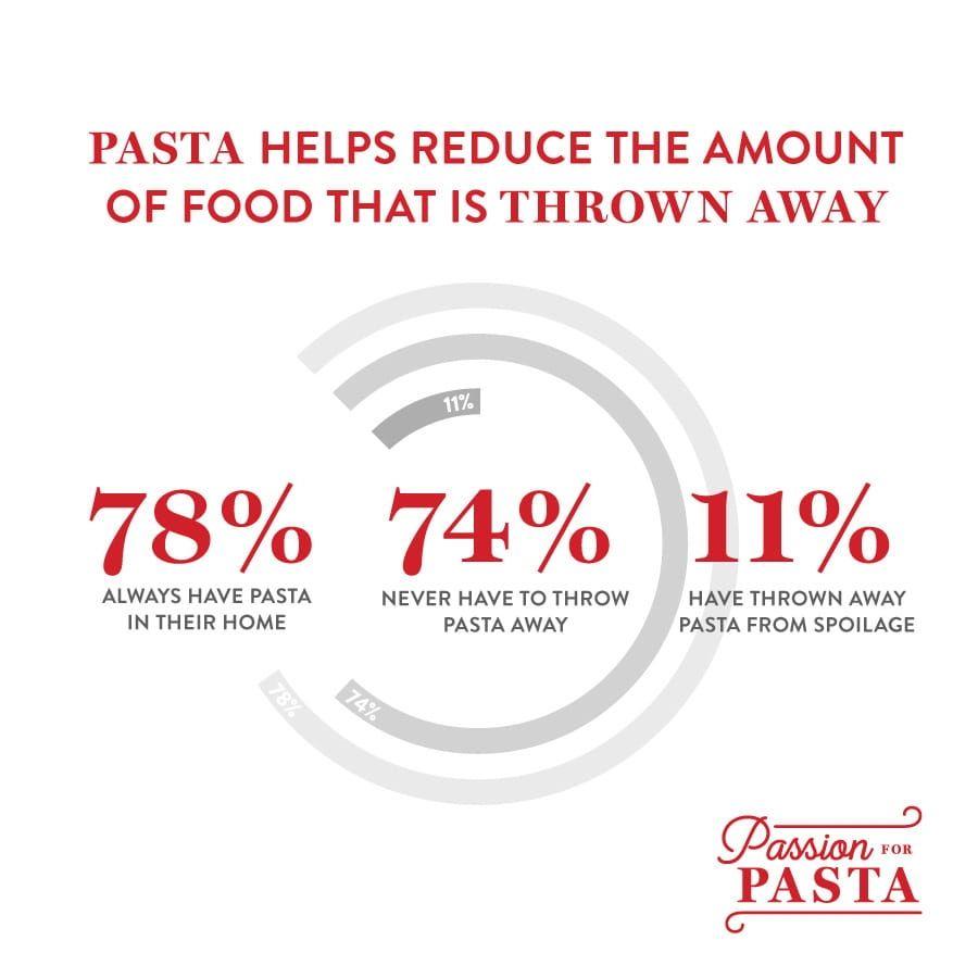 Pasta Reduces Food Waste - Sustainability Survey