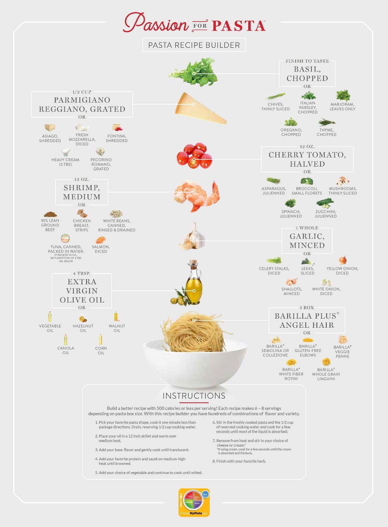 USDA MyPlate Healthy Pasta Recipe Builder Infographic