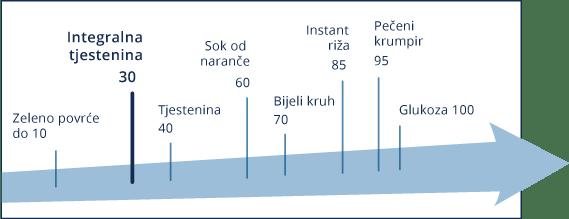 Tjestenina je namirnica s niskim glikemijskim indeksom.