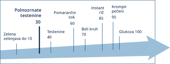 Nizek glikemični indeks polnozrnatih testenin Barilla